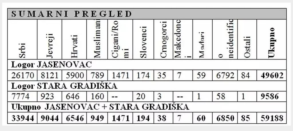 Dara iz Jasenovca - prva minuta prva srpska laž Nihad-halilbegovic487-boc5a1njaci-u-jasenovac48dkom-logoru-_-50185142